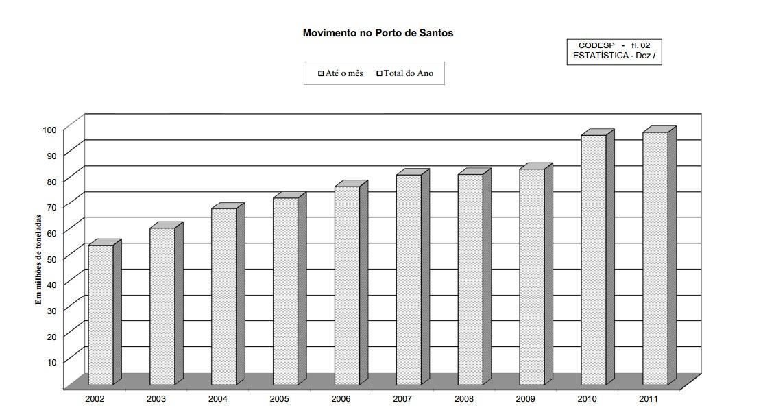 Tabela-de-Movimento-no-Porto-de-Santos